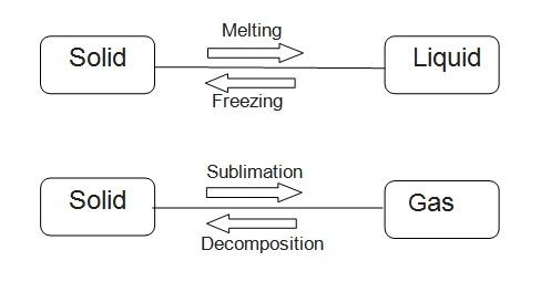 Elements at Room Temperature