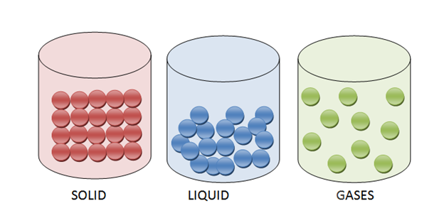 Elements that exist as Solid, Liquids and Gas at Room Temperature